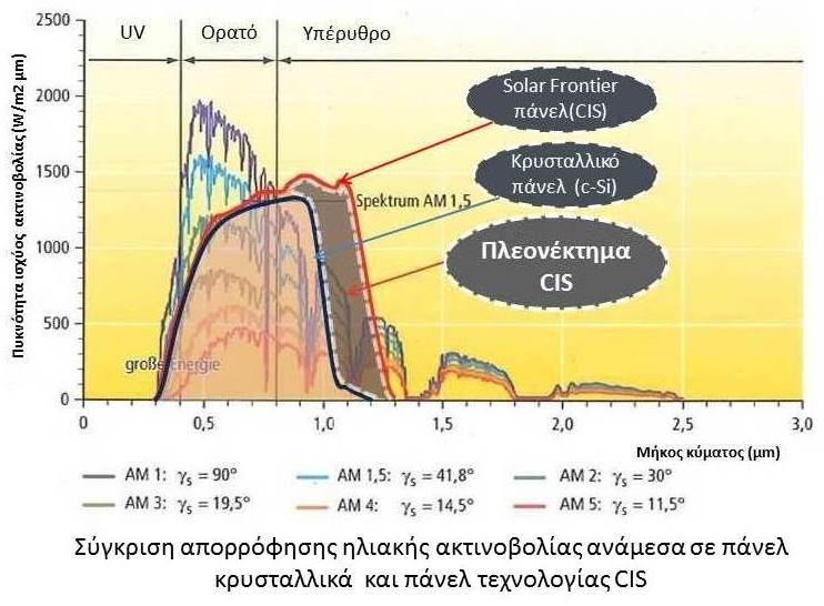 Solar Frontier panels advantage