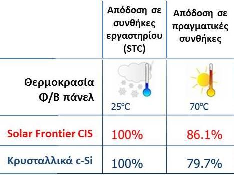 Σύγκριση απόδοσης κρυσταλλικών & CIS panels σε υψηλές θερμοκρασίες