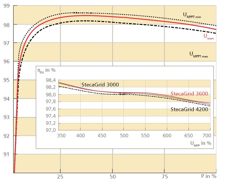 Καμπύλη απόδοσης inverter Steca Coolcept