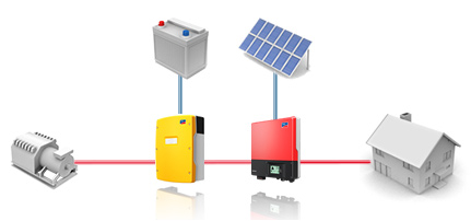 autonomo-fotovoltaiko-sustuma
