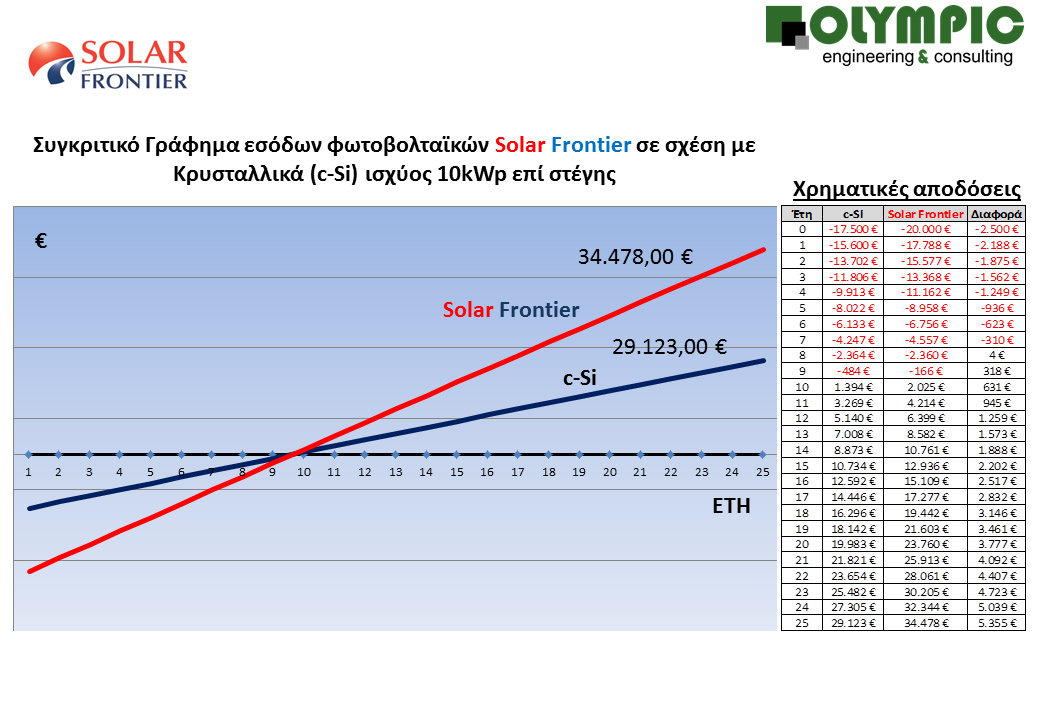 sygrisi-10kwp-solar-frontier-_c-si-