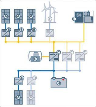 Εικόνα 2 : Σχέδιο-αυτόνομου-φωτοβολταϊκού