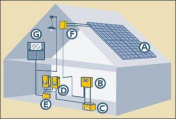 Εικόνα 1 : Αυτόνομο φωτοβολταϊκό σε σπίτι