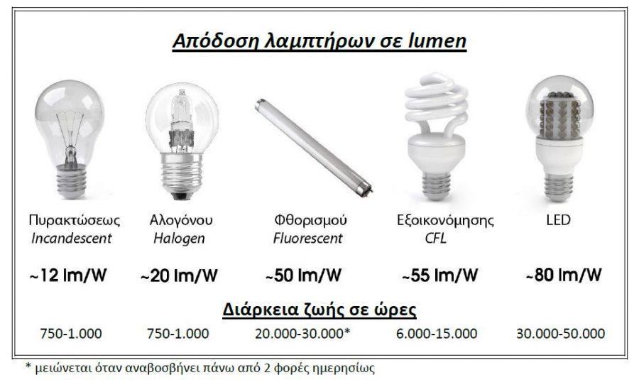Φωτεινότητα λαμπτήρων σε lumens και διάρκεια ζωής