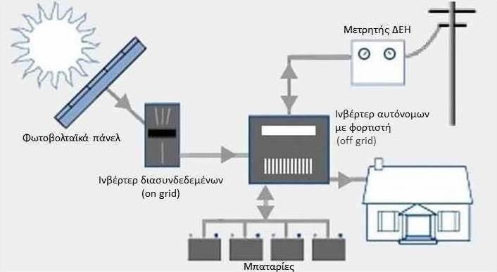 Αυτοπαραγωγή με αποθήκευση ενέργειας - μπαταρίες - AC coupling