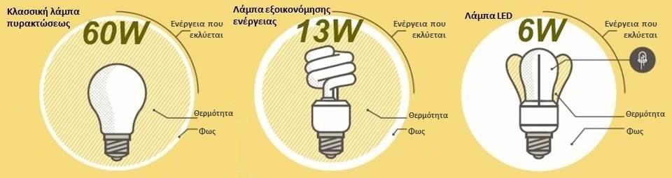 Led-vs-CFL-vs-Incadescent