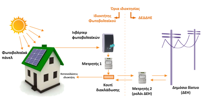 Net Metering - Σχεδιάγραμμα συνδεσμολογίας και τρόπος λειτουργίας