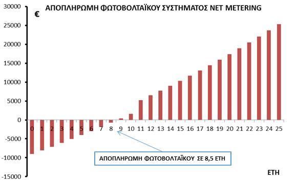 Net metering - Απόσβεση φωτοβολτασϊκού