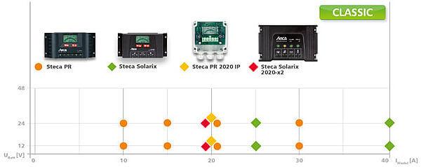 Ηλιακοί φορτιστές Steca σειρά Basic