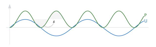 single phase power curve feeding