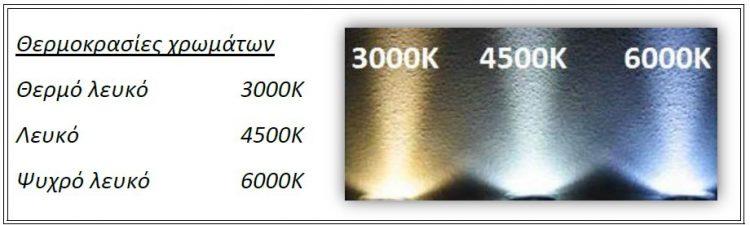 Θερμοκρασίες-φωτισμού-750x225