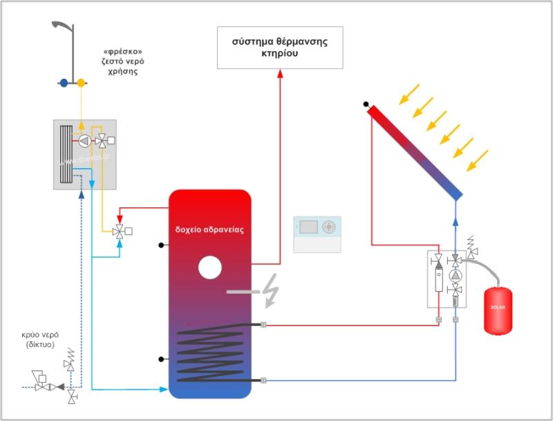 Ηλιακή θέρμανση και παραγωγή ζεστού νερού χρήσης