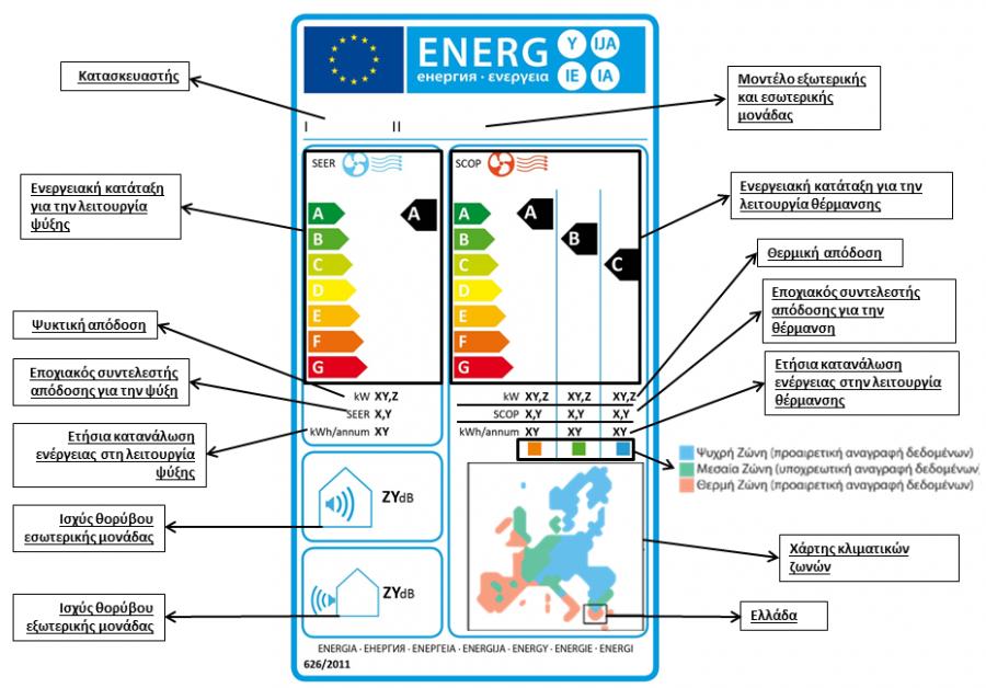 Ετικέτα air condition - Εξήγηση των συμβόλων