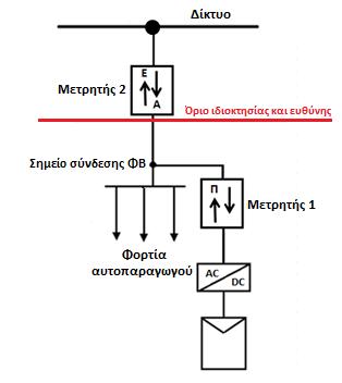 Σχεδιάγραμμα σύνδεσης μετρητή ενέργειας με τηλεμετρία