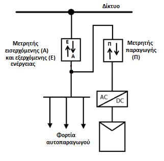 Σχεδιάγραμμα σύνδεσης μετρητή ενέργειας χωρίς τηλεμετρία