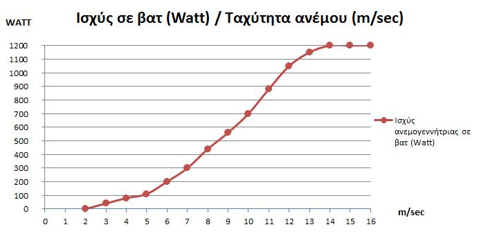 Διάγραμμα ισχύος ανεμογεννήτριας 1000 βατ (W) σε σχέση με την ταχύτητα του ανέμου