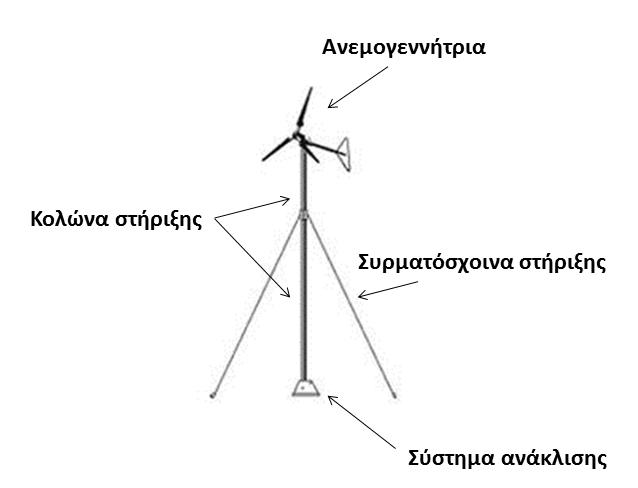Πύργος-κολώνα στήριξης ανεμογεννήτριας