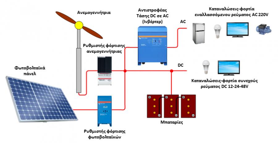 Ανεμογεννήτρια σε αυτόνομο φωτοβολταϊκό υβριδικό σύστημα