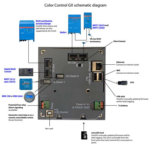 Victron color control σχεδιάγραμμα συνδέσεων