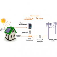Φωτοβολταϊκά για μείωση λογαριασμών - Net Metering