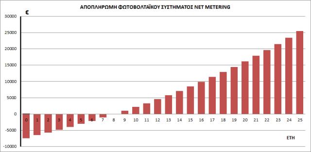 Γραφική παράσταση απόσβεσης φωτοβολταϊκού συστήματος ενεργειακού συμψηφισμού (net metering)