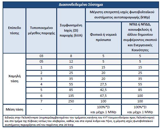 Όρια ισχύος φωτοβολταϊκού net metering στην ηπειρωτική Ελλάδα και στα διασυνεδεμένα νησιά