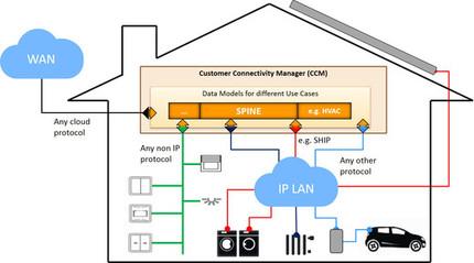 Τα Ινβέρτερ Kostal είναι συμβατά με το πρωτόκολλο εοπικοινωνίας EEBUS για έξυπνα σπίτια (Smart Home)