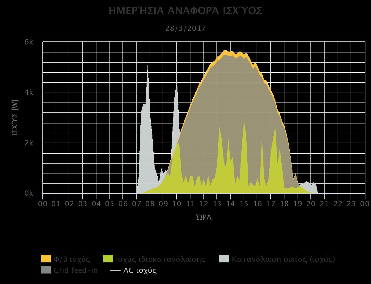 Kostal Solar Portal γραφική απεικόνιση δεδομένων της φωτοβολταϊκής εγκατάστασης