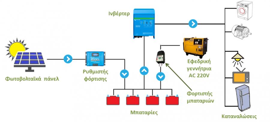 Αυτόνομο φωτοβολταϊκό με εφεδρική γεννήτρια πετρελαίου ή βενζίνης και ανεξάρτητο φορτιστή