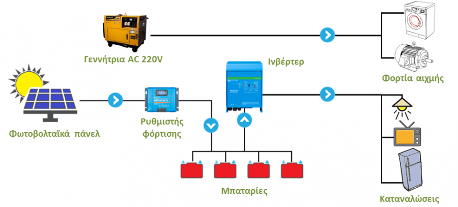 Αυτόνομο φωτοβολταϊκό με εφεδρική γεννήτρια πετρελαίου ή βενζίνης για τα φορτία αιχμής