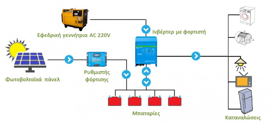 Αυτόνομο φωτοβολταϊκό με εφεδρική γεννήτρια πετρελαίου ή βενζίνης