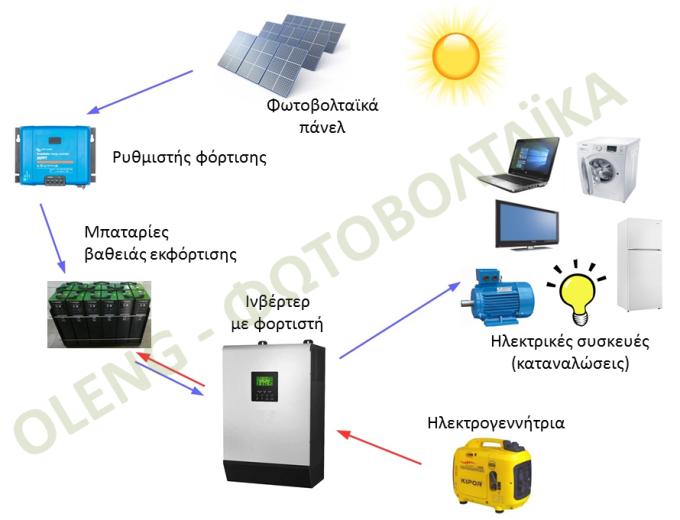 Σχεδιάγραμμα αυτόνομου φωτοβολταϊκού με εφεδρική ηλεκτρογεννήτρια