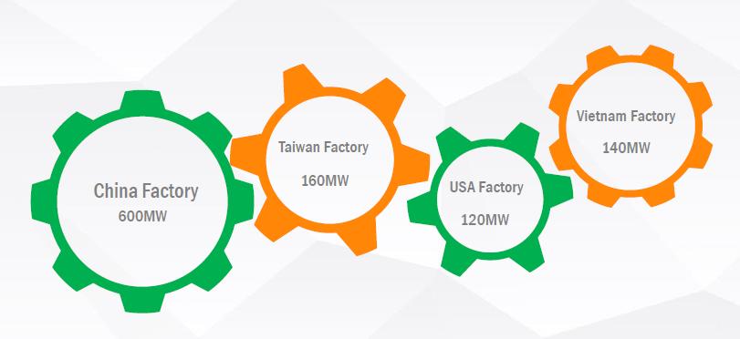 Παραγωγική ικανότητα εργοστασίων φωτοβολταϊκών της Amerisolar