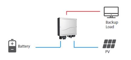 Υβριδικό ινβέρτερ φωτοβολταϊκών για Net Metering που λειτουργεί και ως ινβέρτερ αυτόνομων φωτοβολταϊκών