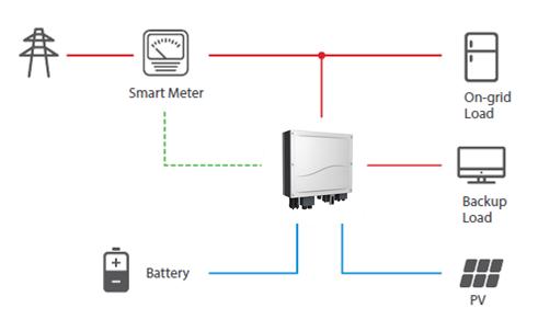 Υβριδικό ινβέρτερ φωτοβολταϊκών για Net Metering με μπαταρίες για αυτοκατανάλωση, back-up και αυτονομία